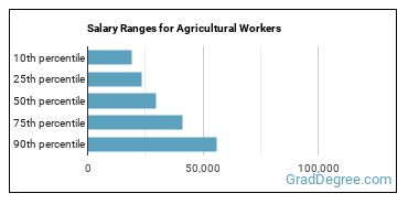 Salary Ranges for Agricultural Workers