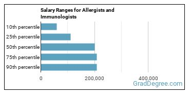 Salary Ranges for Allergists and Immunologists