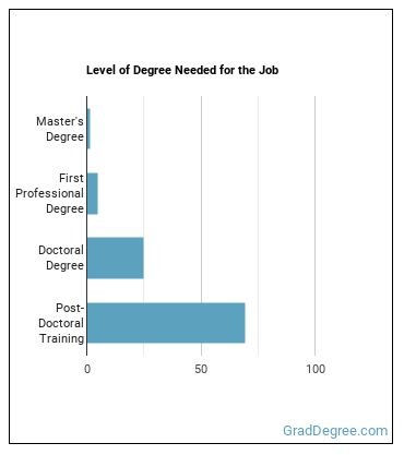 Anesthesiologist Degree Level