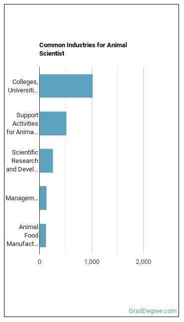 Animal Scientist Industries