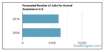 Forecasted Number of Jobs for Animal Scientists in U.S.