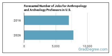 Forecasted Number of Jobs for Anthropology and Archeology Professors in U.S.