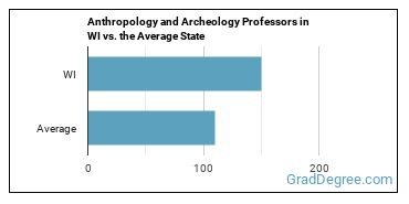 Anthropology and Archeology Professors in WI vs. the Average State