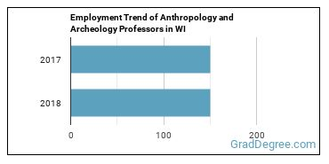 Anthropology and Archeology Professors in WI Employment Trend