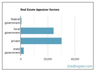 Real Estate Appraiser Sectors