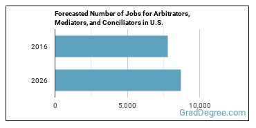 Forecasted Number of Jobs for Arbitrators, Mediators, and Conciliators in U.S.