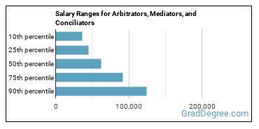 Salary Ranges for Arbitrators, Mediators, and Conciliators