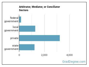Arbitrator, Mediator, or Conciliator Sectors