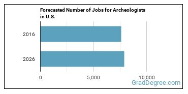 Forecasted Number of Jobs for Archeologists in U.S.