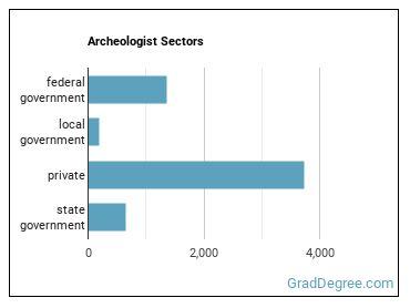 Archeologist Sectors
