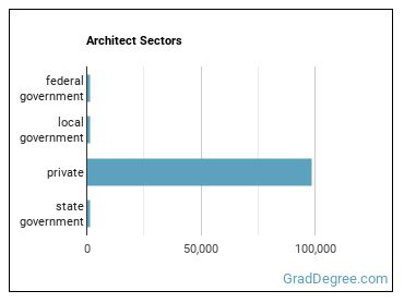 Architect Sectors