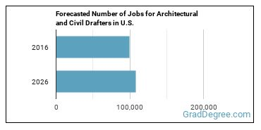 Forecasted Number of Jobs for Architectural and Civil Drafters in U.S.