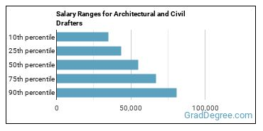 Salary Ranges for Architectural and Civil Drafters