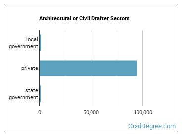 Architectural or Civil Drafter Sectors