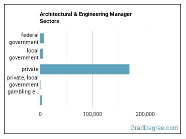 Architectural & Engineering Manager Sectors