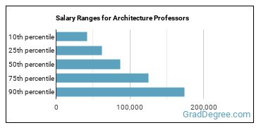 Salary Ranges for Architecture Professors