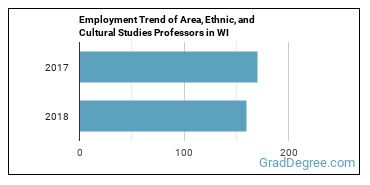 Area, Ethnic, and Cultural Studies Professors in WI Employment Trend