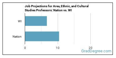 Job Projections for Area, Ethnic, and Cultural Studies Professors: Nation vs. WI