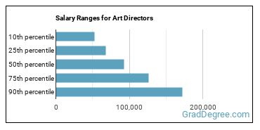 Salary Ranges for Art Directors