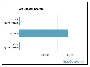 Art Director Sectors