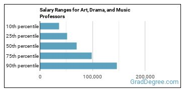 Salary Ranges for Art, Drama, and Music Professors