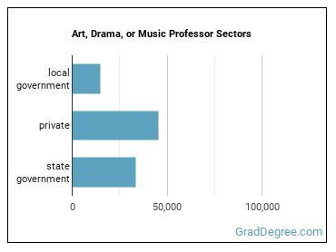 Art, Drama, or Music Professor Sectors