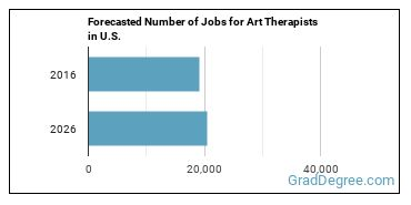 Forecasted Number of Jobs for Art Therapists in U.S.
