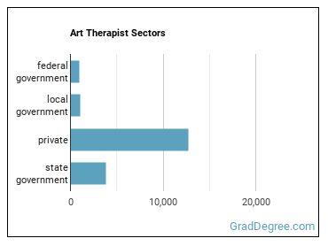 Art Therapist Sectors