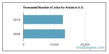 Forecasted Number of Jobs for Artists in U.S.