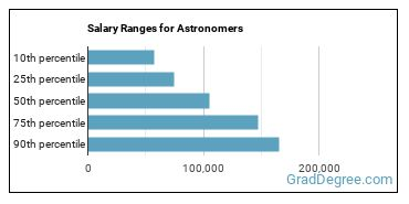 Salary Ranges for Astronomers