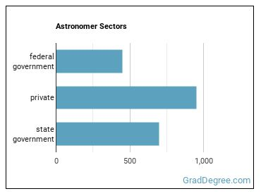 Astronomer Sectors