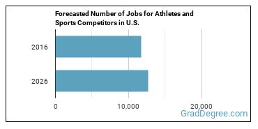 Forecasted Number of Jobs for Athletes and Sports Competitors in U.S.