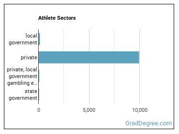 Athlete Sectors