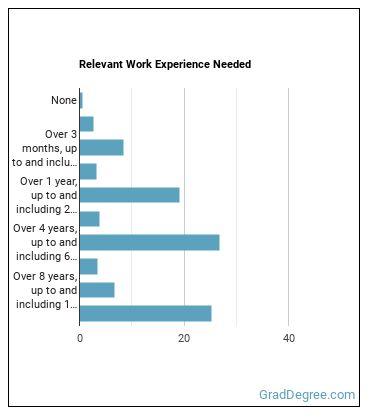 Athlete Work Experience
