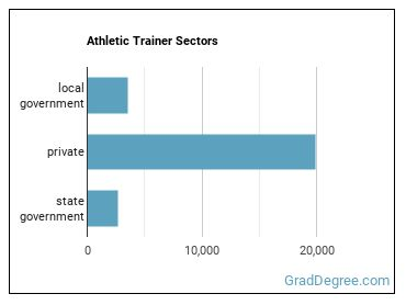 Athletic Trainer Sectors