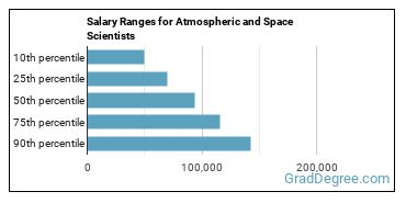 Salary Ranges for Atmospheric and Space Scientists