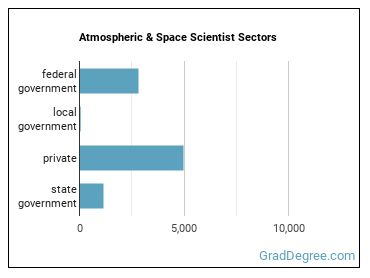 Atmospheric & Space Scientist Sectors