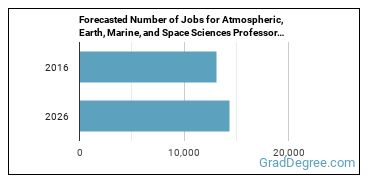 Forecasted Number of Jobs for Atmospheric, Earth, Marine, and Space Sciences Professors in U.S.