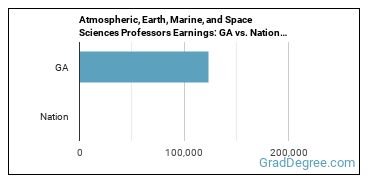 Atmospheric, Earth, Marine, and Space Sciences Professors Earnings: GA vs. National Average