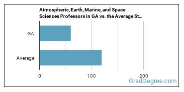 Atmospheric, Earth, Marine, and Space Sciences Professors in GA vs. the Average State