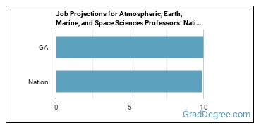Job Projections for Atmospheric, Earth, Marine, and Space Sciences Professors: Nation vs. GA