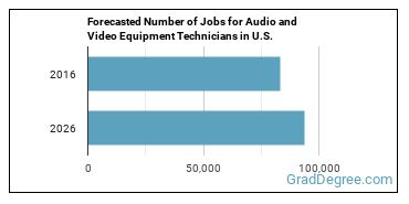 Forecasted Number of Jobs for Audio and Video Equipment Technicians in U.S.