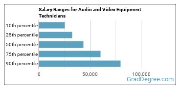 Salary Ranges for Audio and Video Equipment Technicians