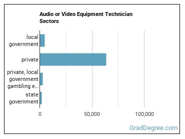 Audio or Video Equipment Technician Sectors