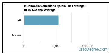 Multimedia Collections Specialists Earnings: HI vs. National Average