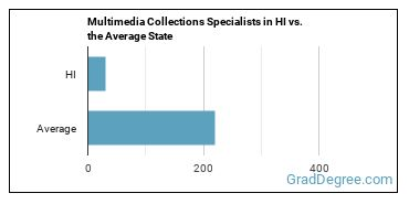 Multimedia Collections Specialists in HI vs. the Average State