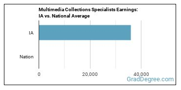 Multimedia Collections Specialists Earnings: IA vs. National Average