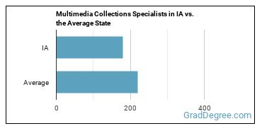 Multimedia Collections Specialists in IA vs. the Average State