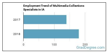 Multimedia Collections Specialists in IA Employment Trend