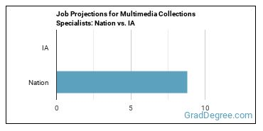 Job Projections for Multimedia Collections Specialists: Nation vs. IA